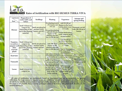 Rates of fertilization with BIO HUMUS TERRA VIVA